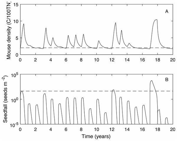 A 20 year example time series for mouse density and seedfall in the absence of control.