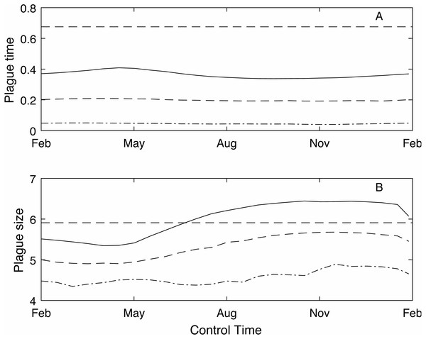 The effect of timing of annual control on plague time and plague size.