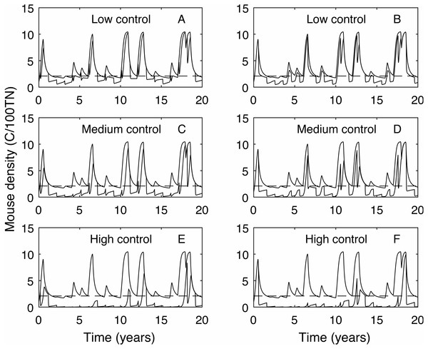 Time series of mouse density for each of the three control levels applied annually, compared against mouse density with no control.