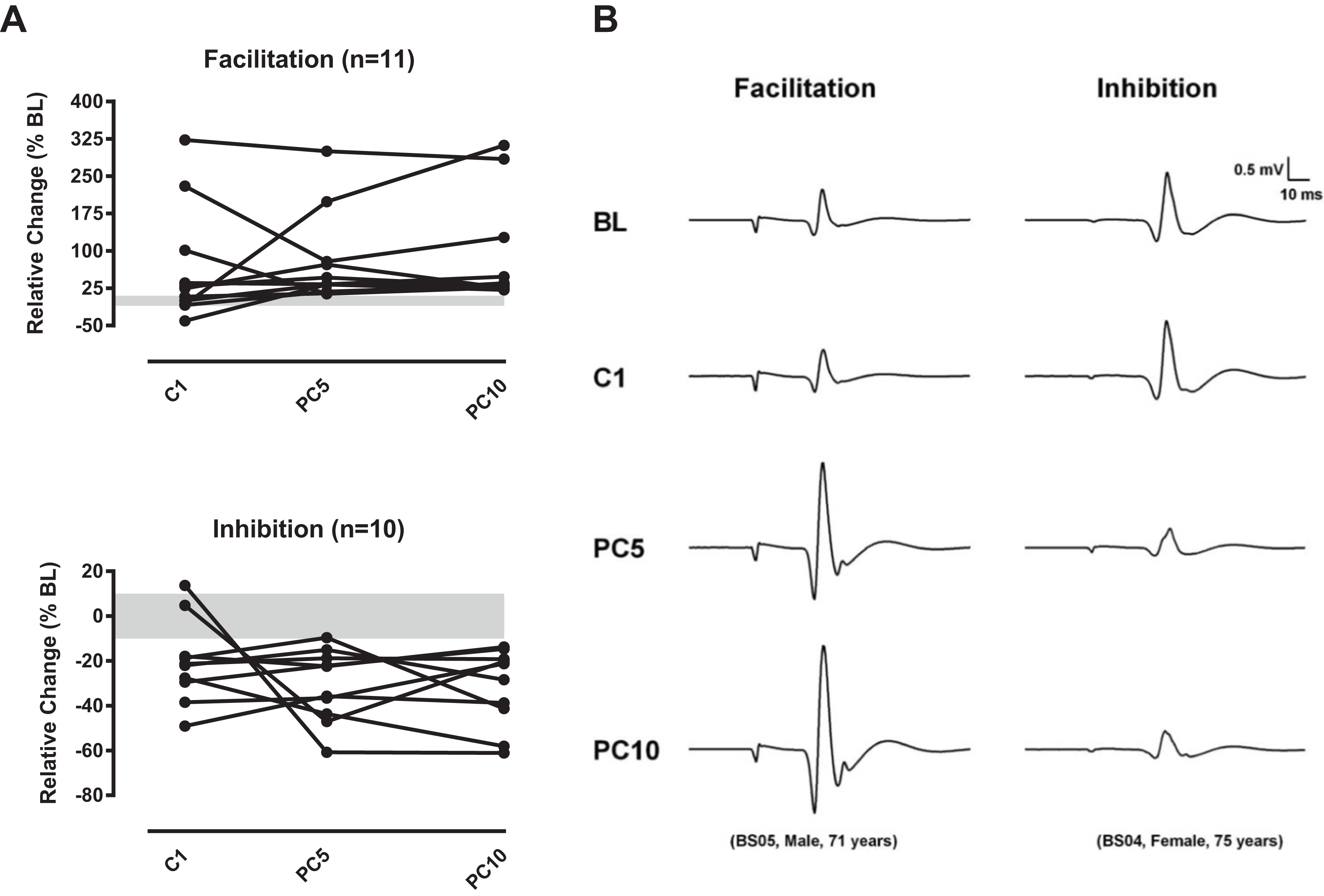 Modulation of corticomotor excitability in response to