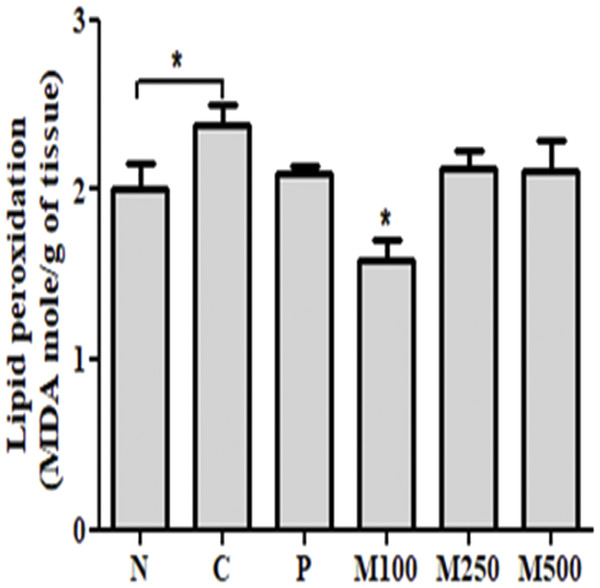 Effect of mackerel muscle protein hydrolysate on liver lipid peroxidation levels.