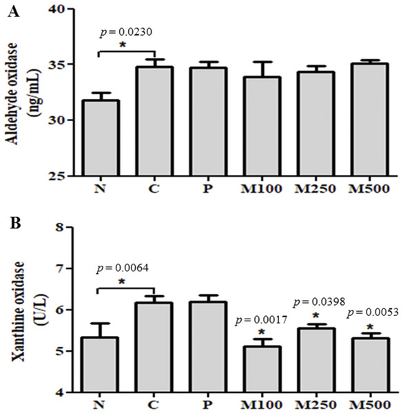 Effect of mackerel muscle protein hydrolysate on aldehyde oxidase and xanthine oxidase activity in liver.