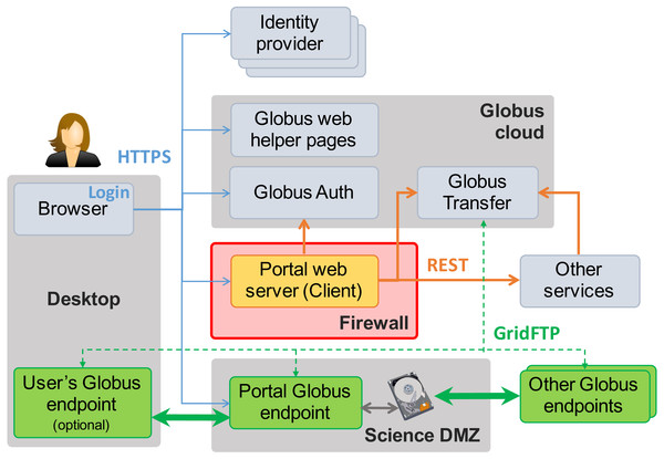 MRDP basics. Clients (left) authenticate with any one of many identity providers (top) and connect to the portal web server (center) that implements the domain-specific portal logic.