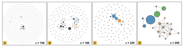 Network representation of the clustered dataset using the distance threshold of 150 in part (A), 190 in part (B), 220 in part (C) and 290 in part (D).