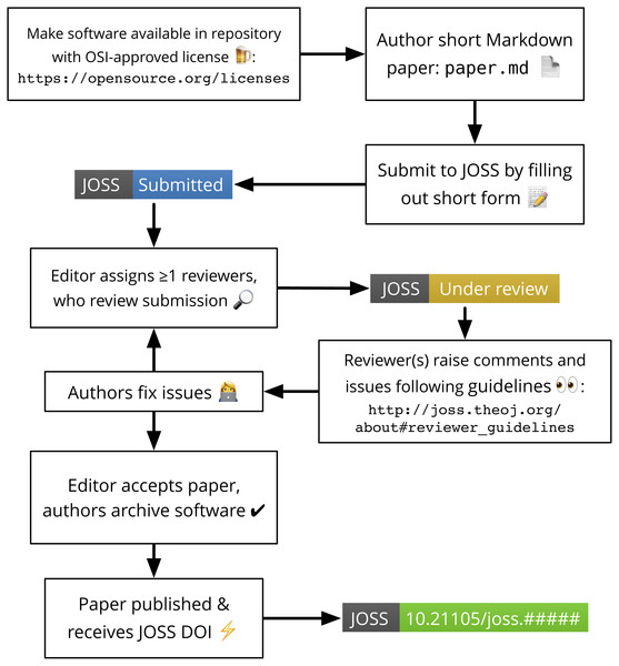 The JOSS submission and review flow including the various status badges that can be embedded on third-party settings such as GitHub README documentation (Niemeyer, 2017b).