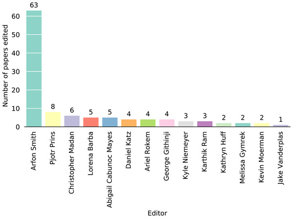 Numbers of articles handled by each of the JOSS editors.