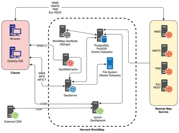 The WorldMap SDI architecture.