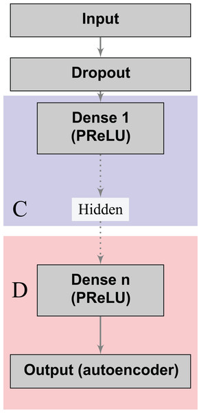 Supervised deep learning embeddings for the prediction of cervical