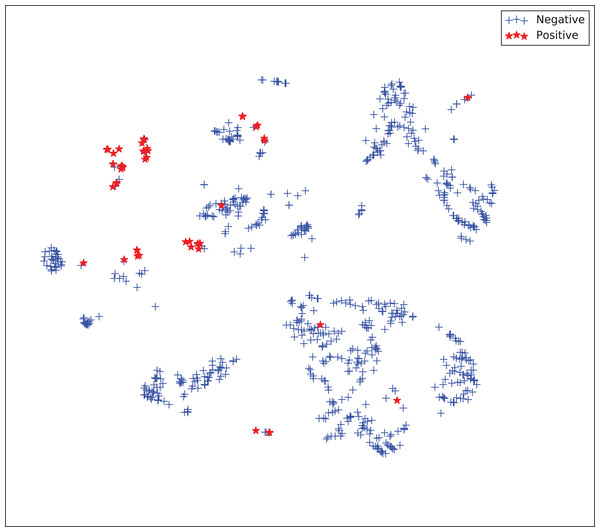 Two-dimensional projection of the semi-supervised embedding using t-distributed stochastic neighbor embedding (t-SNE) (Van Der Maaten & Hinton, 2008).