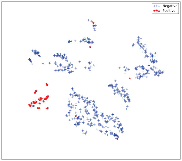 Two-dimensional projection of the supervised embedding with zero mapping using t-distributed stochastic neighbor embedding (t-SNE) (Van Der Maaten & Hinton, 2008).