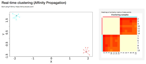 Dynamic clustering application in affinity propagation using R Shiny server displaying heatmap of similarity matrix of selected data points.