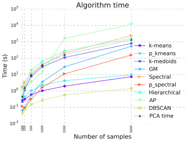 Benchmarking results illustrating algorithm run time for the clustering algorithms in ClusterEnG.
