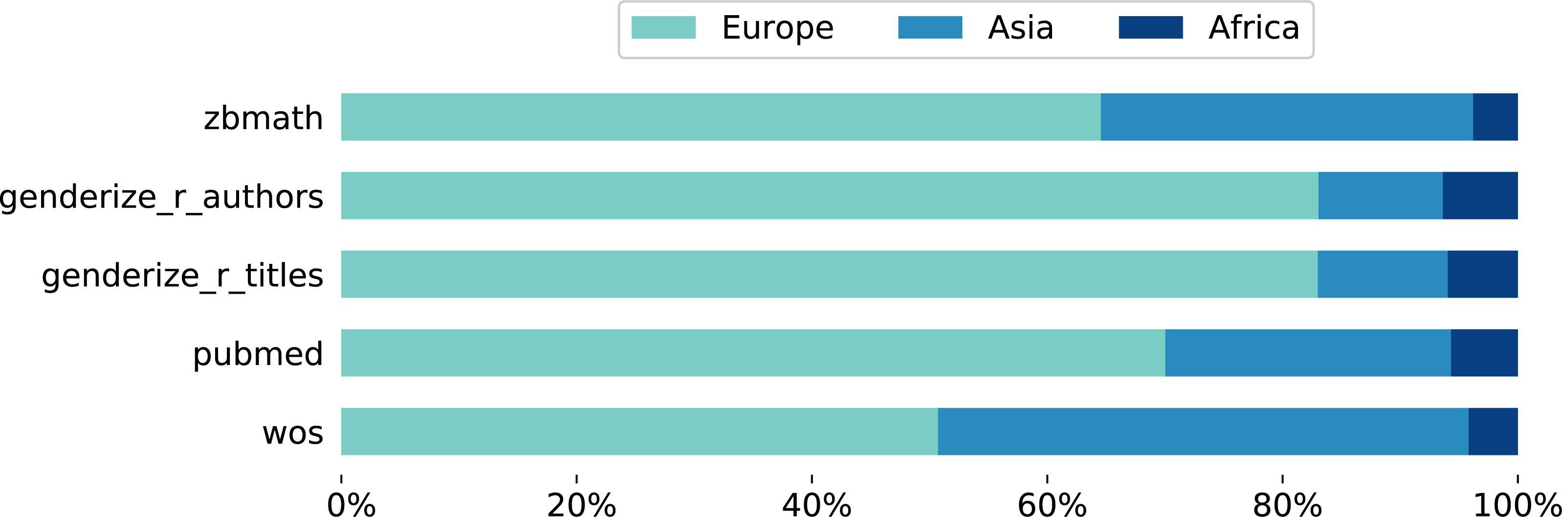 Comparison and benchmark of name-to-gender inference