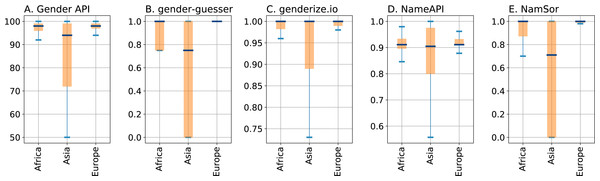 Boxplots depicting quartiles for the confidence parameters of the gender inference services, split by geographical regions Africa, Asia, and Europe as returned by NamSor's origin API.