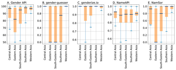 Boxplots depicting quartiles for the confidence parameters of the gender inference services for Asian subregions as returned by NamSor's origin API, with boxplot settings as in Fig. 3.