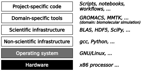 A typical software stack in scientific computing consists of fours layers on top of hardware and systems software.