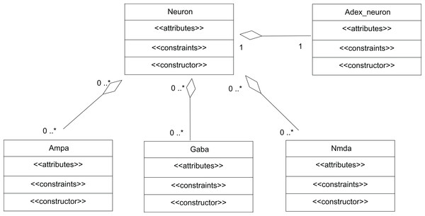 UML representation of TCOB implementation of a Neuron with synapses.