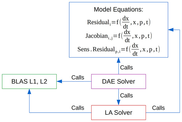 Computationally intensive tasks performed by DAE solvers.
