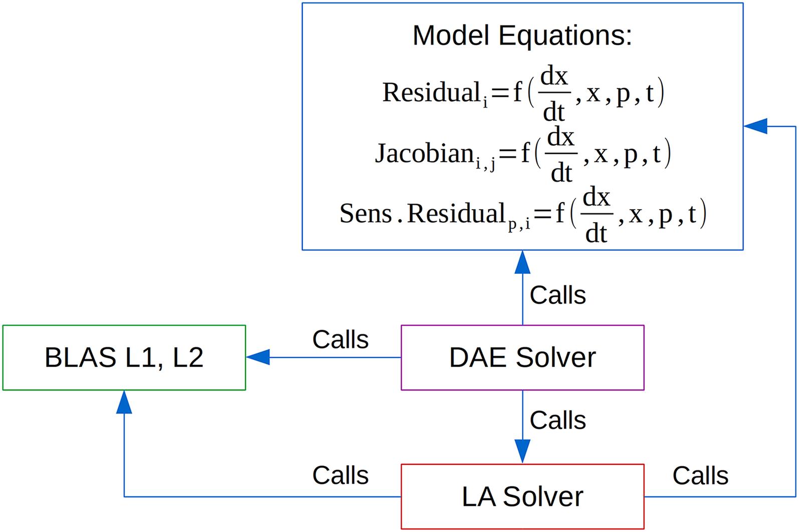 Parallelisation Of Equation Based Simulation Programs On Barton Python Mono Download Full Size Image