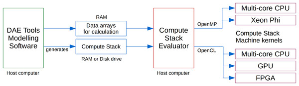 DAE Tools simulation using a Compute Stack Evaluator and compute kernels.