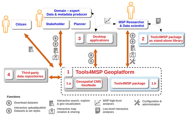 Interaction diagram between the Tools4MSP Geoplatform, external applications and potential end-users. Component 1.b and 2 (blue background) are developed and released with the Tool4MSP package.