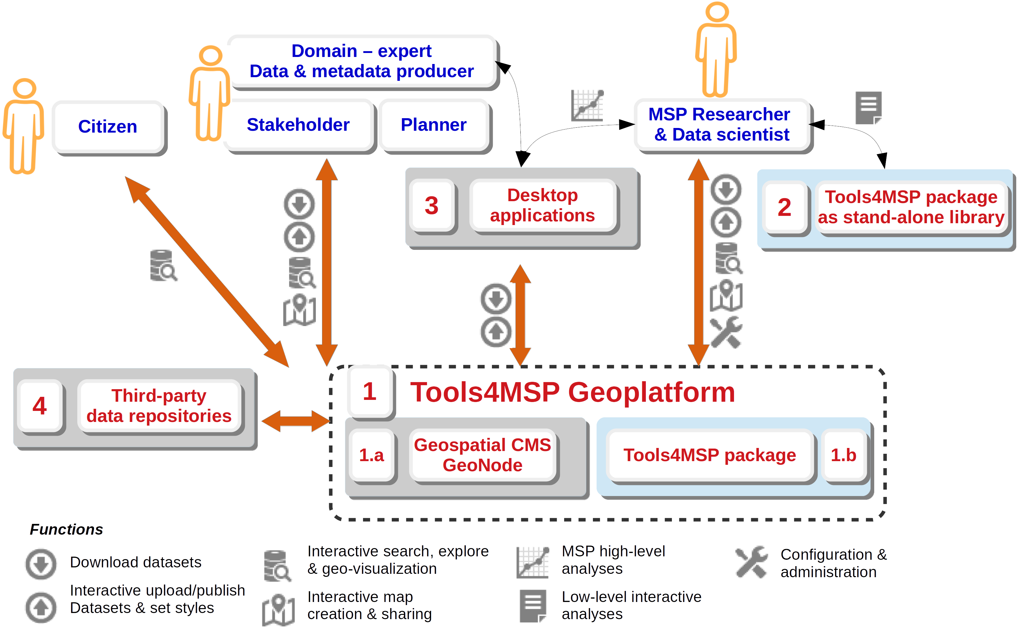 Tools4MSP: an open source software package to support