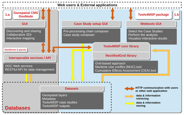 Implementation architecture of the Tools4MSP collaborative Geoplatform.