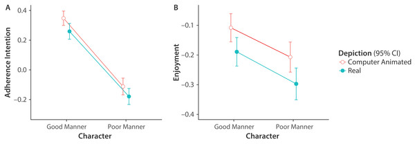 Means and 95% confidence intervals of Adherence Intention and Enjoyment plotted by Character and Depiction.