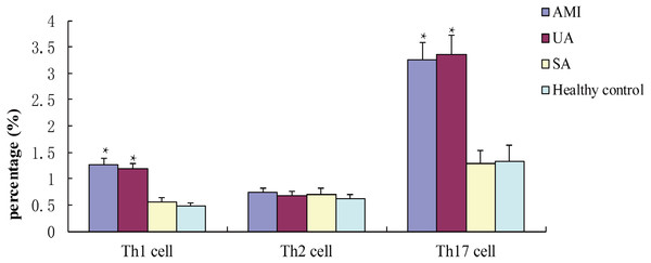 Percentages of TH1, Th2 and Th17 cells in different groups after incubated with PMA for 4 h.