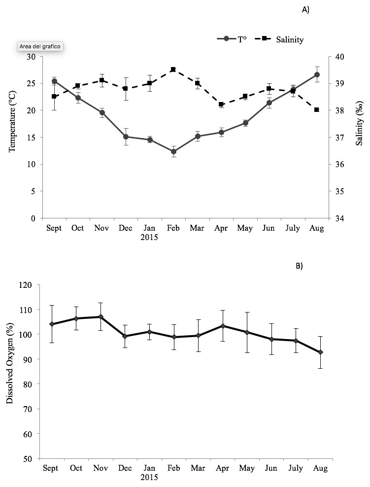 Seasonal changes of commercial traits, proximate and fatty