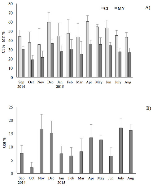 Seasonal changes of condition index, meat yield and gonadosomatic index of the F. glaber.