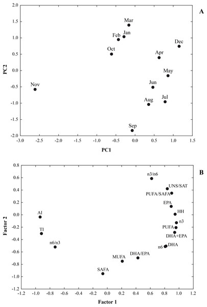 A multivariate analysis PCA was performed on a data set of 12 cases (12 months) and 16 variables (∑SAFA, ∑MUFA, ∑PUFA, n3, n6, n3/n6, n6/n3, PUFA/SAFA, UNS/SAT, EPA, DHA DHA/EP, DHA+EPA, AI, TI and HH).