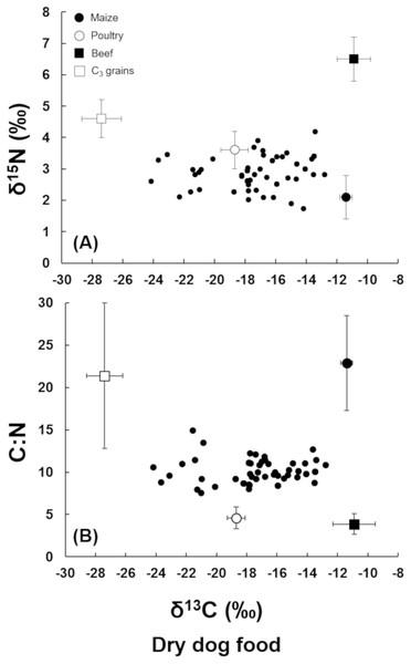 (A) Plot of δ15N vs. δ13C of the dry dog food samples. (B) Plot of C:N ratio vs. δ13C of the dry dog food samples.