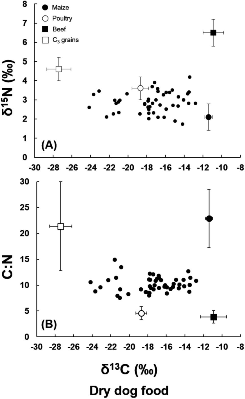 Carbon and nitrogen isotopic composition of commercial dog food in