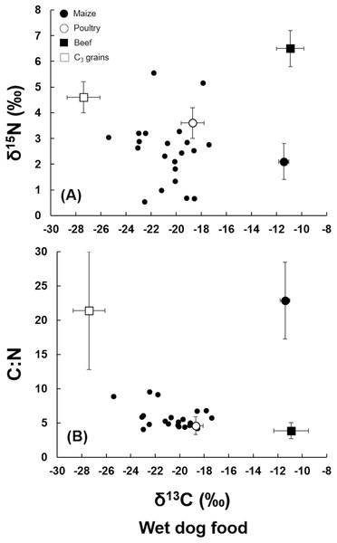 (A) Plot of δ15N vs. δ13C of the wet dog food samples. (B) Plot of C:N ratio vs. δ13C of the wet dog food samples.
