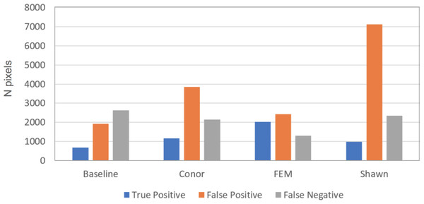 Summary of error types for the crown segmentation task, using the 2 by 2 confusion matrix.