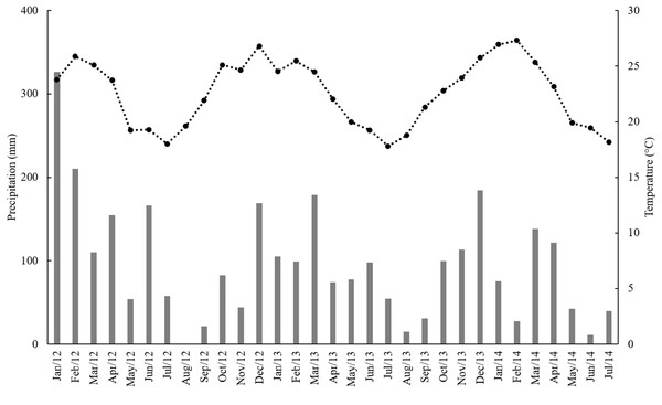 Monthly precipitation (mm) (gray bars) and mean temperature (°C) (black squares) from January 2012 to July 2014.