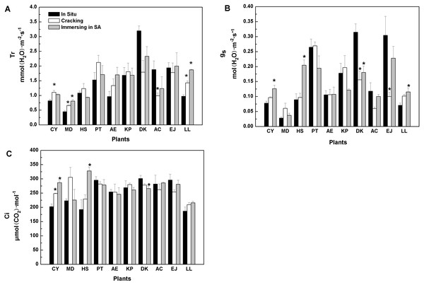 Effects of three treatments on (A) transpiration rate (Tr), (B) stomatal conductance (g…), (C) intercellular CO2 concentration (Ci) of 10 kinds of trees.