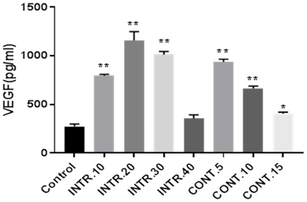 VEGF-A concentrations secreted by CSCsHY P or CSCsNOR were determined by ELISA assay.
