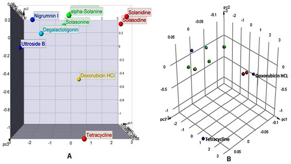 PCA of physicochemical properties of selected phytoconstituents from S. nigrum versus reference drugs. (A) Scatter plot and (B) 3-D point plot.