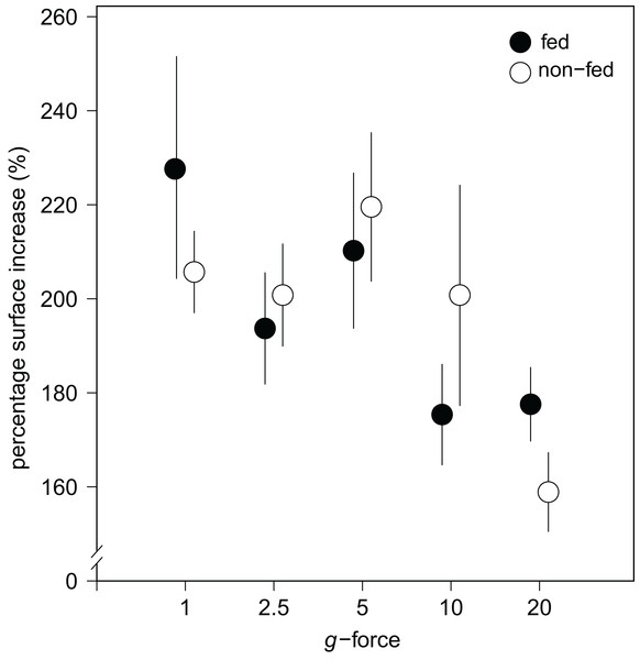 Substrate area cover increase in fed and non-fed E. fluviatilis gemmules under different hypergravity conditions.