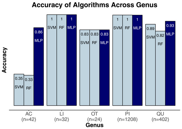 Classification accuracy for the classifiers across genera.
