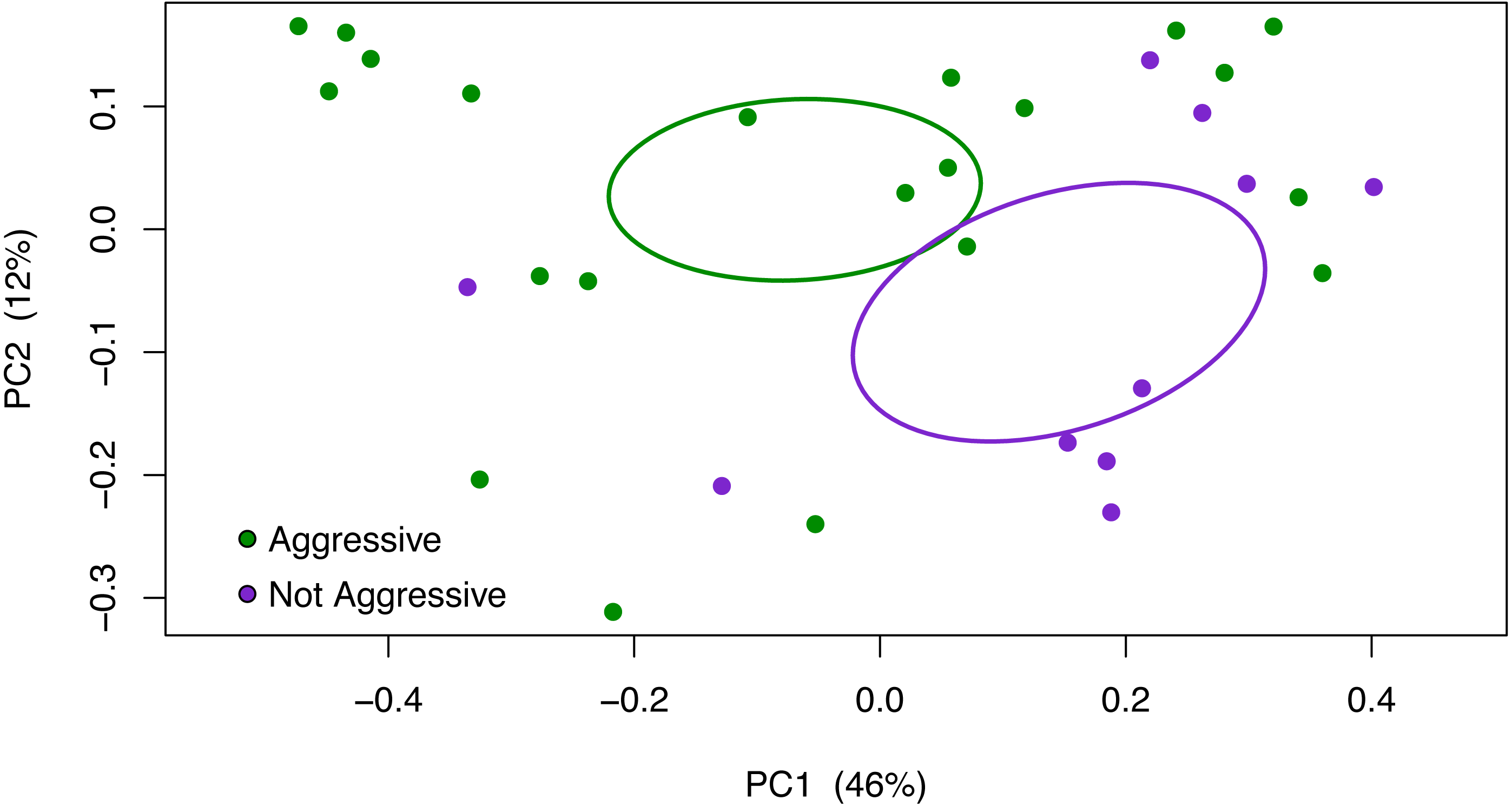 The gut microbiome correlates with conspecific aggression in
