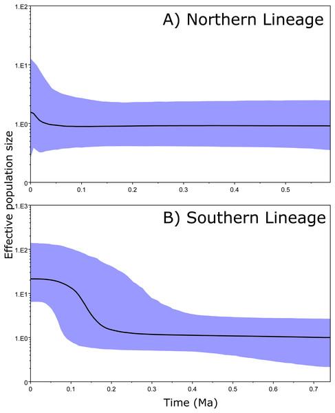 Bayesian skyline plots.