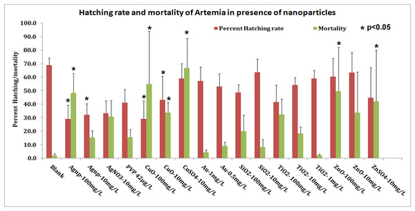 Hatching rate and mortality.