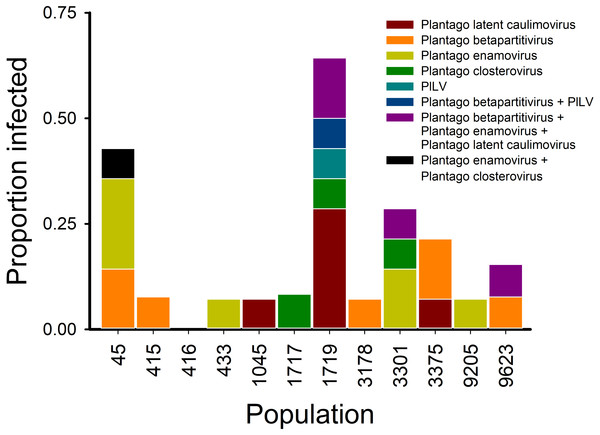 Virus communities (RT-)PCR detected in 12 Plantago lanceolata populations in the Åland Islands in 2013.