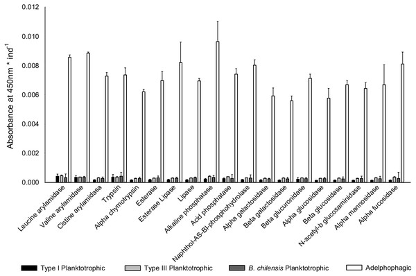 Digestive enzyme activity of polychaete larvae.