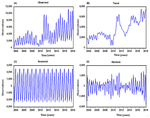 Monthly scarlet fever cases notified from January 2004 to July 2018 in mainland China and decomposed trend, seasonal and random components with the additive seasonal decomposition.