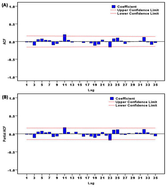 Correlation function graphs of residuals from SARIMA(0,1,0)(0,1,1)12 model for scarlet fever morbidity time series.