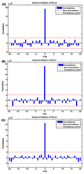 Autocorrelation function (ACF) plots of errors from various target series across varying lags.